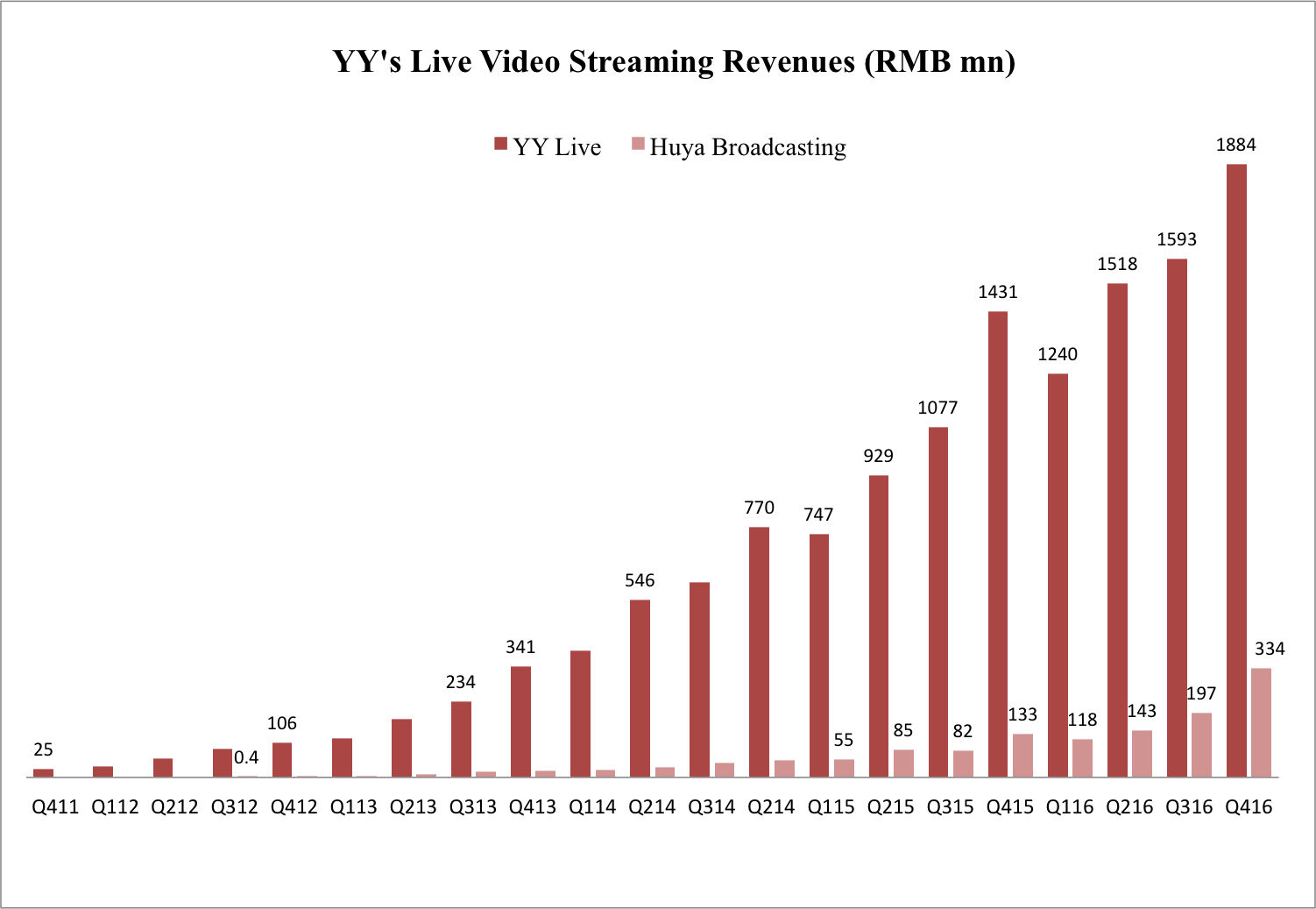 yyliverevenues Report: China's live streaming market grew 180% in 2016 YY Video and streaming Momo Meipai Kuaishou